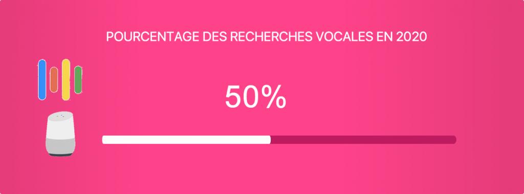 D'ici 2020, 50 % de toutes les recherches seront des recherches vocales.