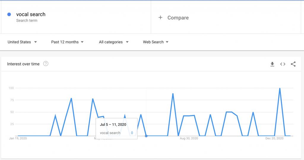 https://trends.google.com/trends/?geo=US