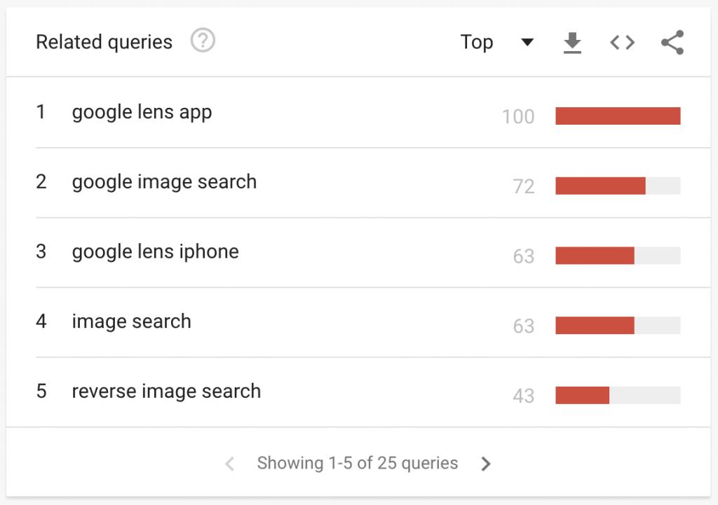 Recherches associées Google Trends