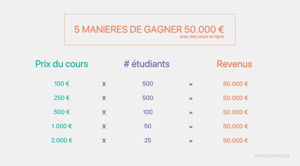 5 Manieres de Gagner 50.000 euros