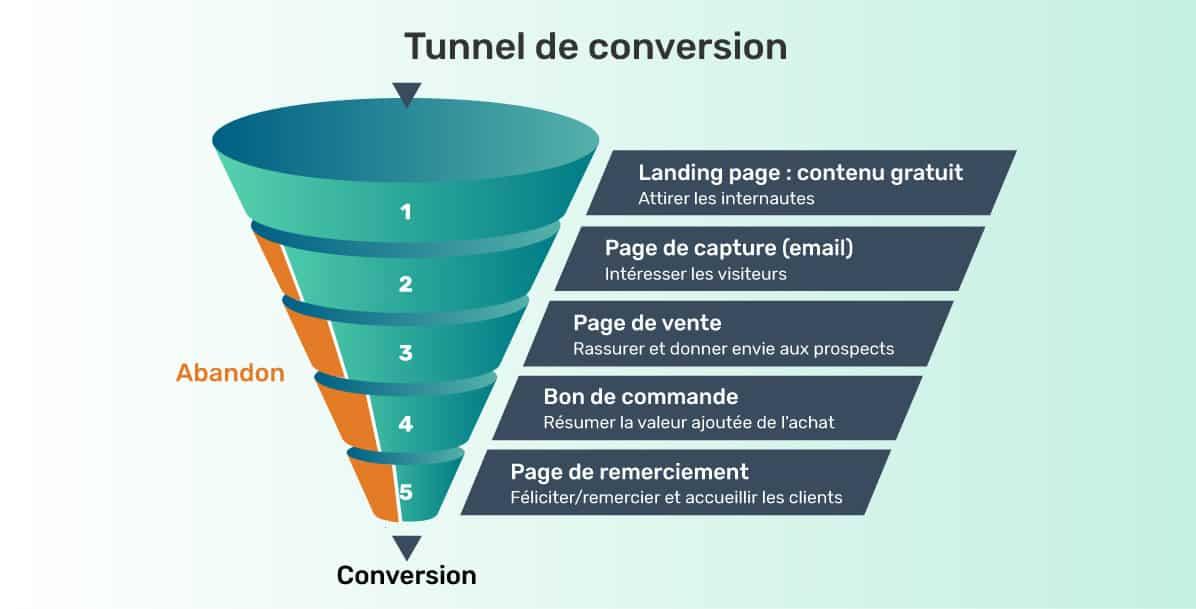 Comment créer un tunnel de vente pour vendre des cours en ligne (modèle de tunnel de vente)