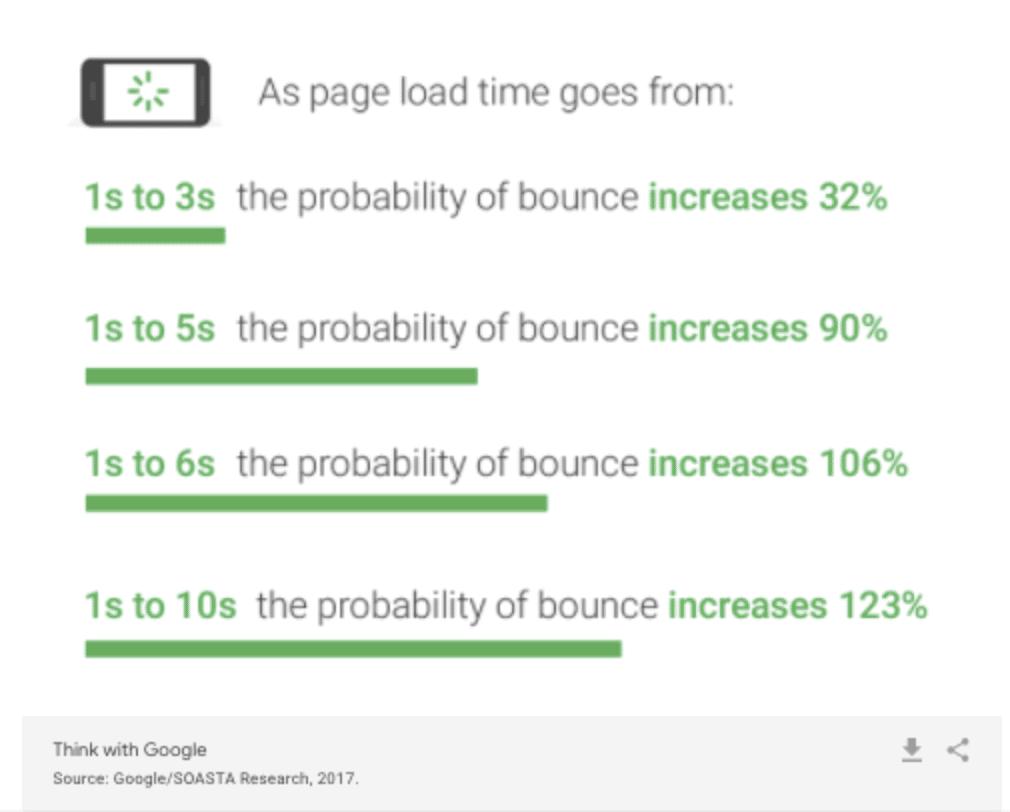 Recherche de Google vitesse